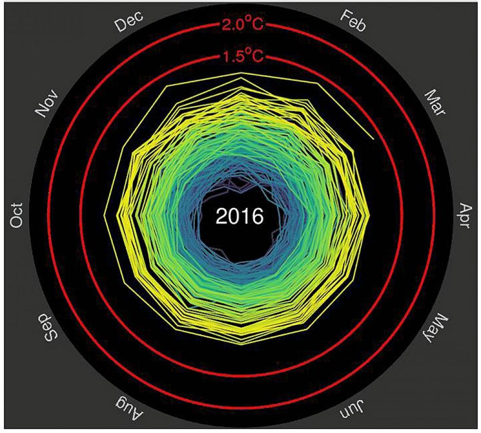 El gràfic que demostra el Canvi Climàtic
