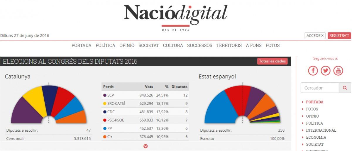 La portada de NacióDigital, amb els resultats del 26J amb el 100% escrutat
