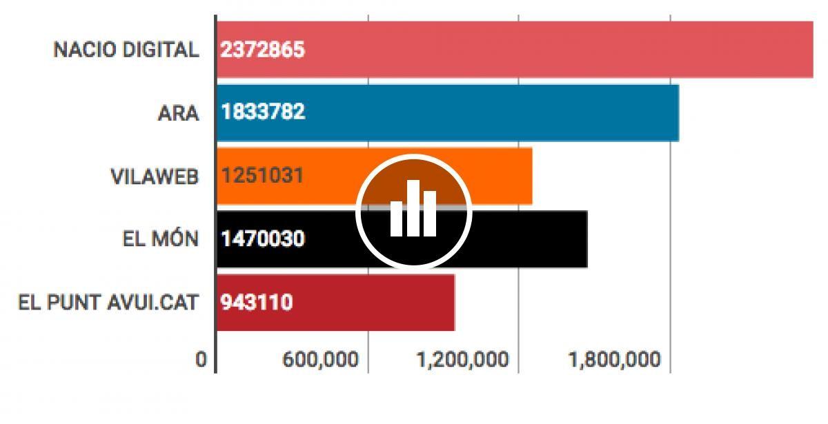 Audiències dels mitjans digitals en català