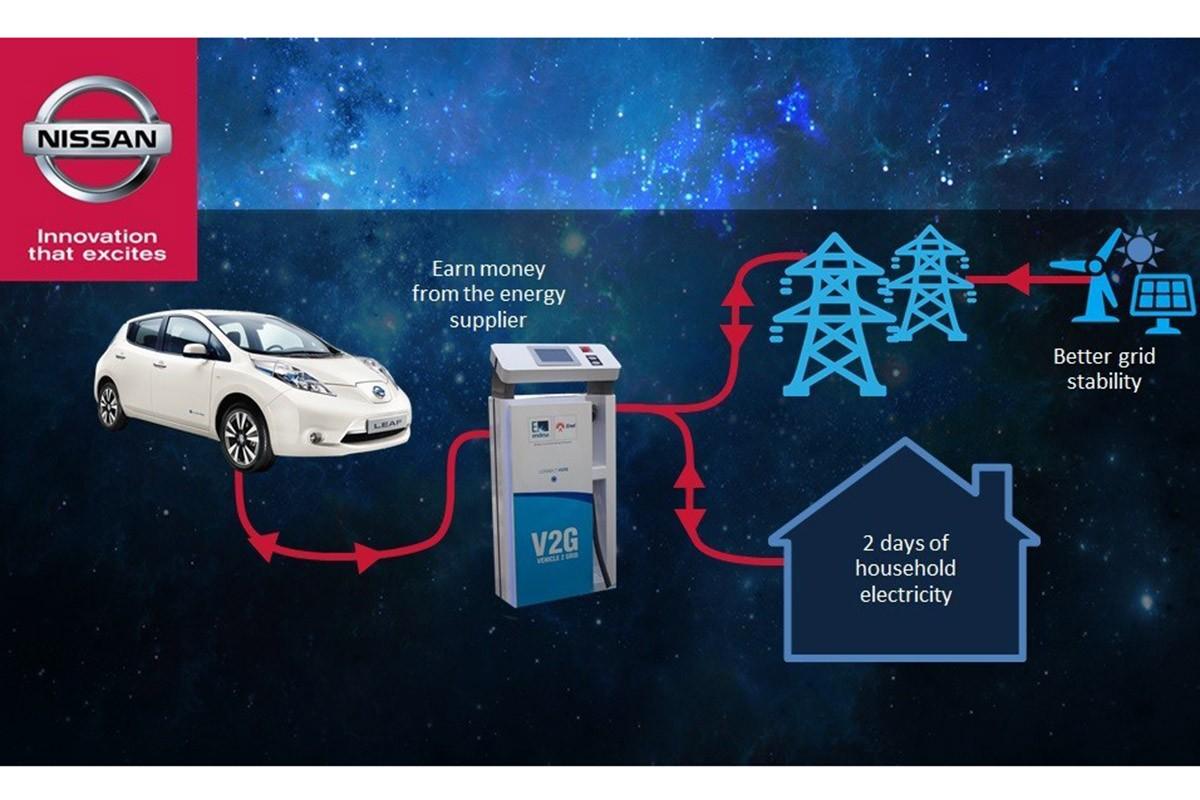Nissan treballa la integració intel·ligent de persones, vehicles i ciutats, amb l'objectiu d'oferir una mobilitat cada vegada més eficient i neta