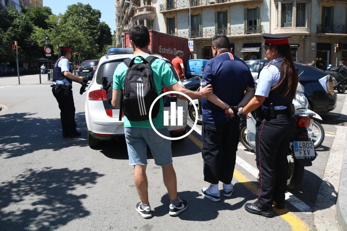 Dos agents, amb un detingut per furts al metro de Barcelona.