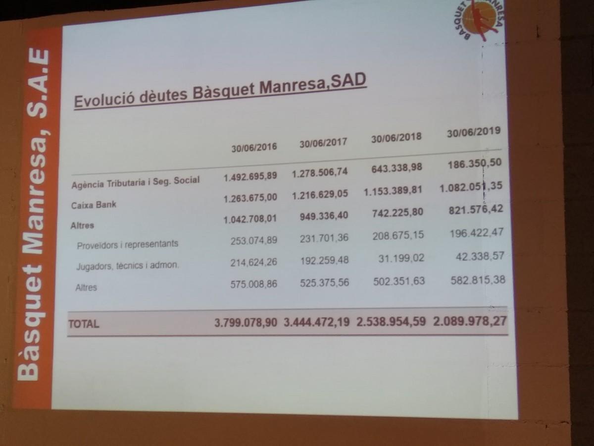 Evolució del deute del Bàsquet Manresa SAD