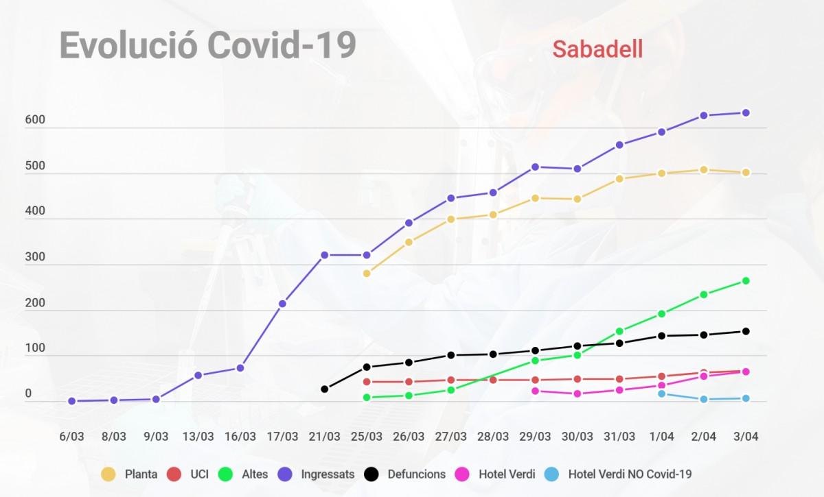 Gràfic del cornavirus a Sabadell