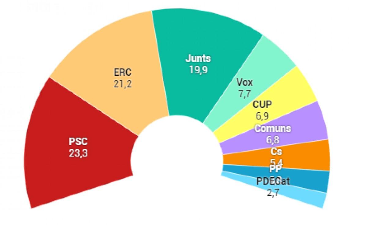 Resultats electorals a Catalunya