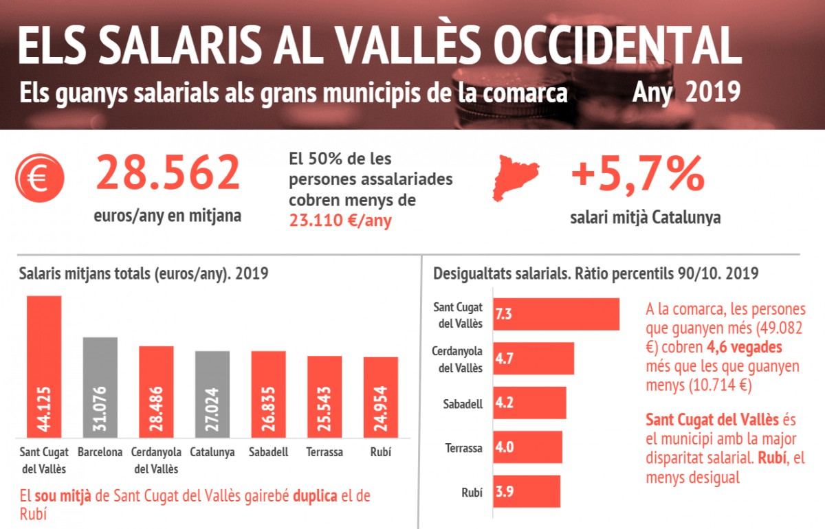 Salaris del Vallès Occidental 2019