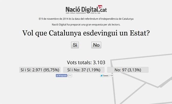 Participeu a la consulta de Nació Digital: «Vol que Catalunya esdevingui un Estat?»