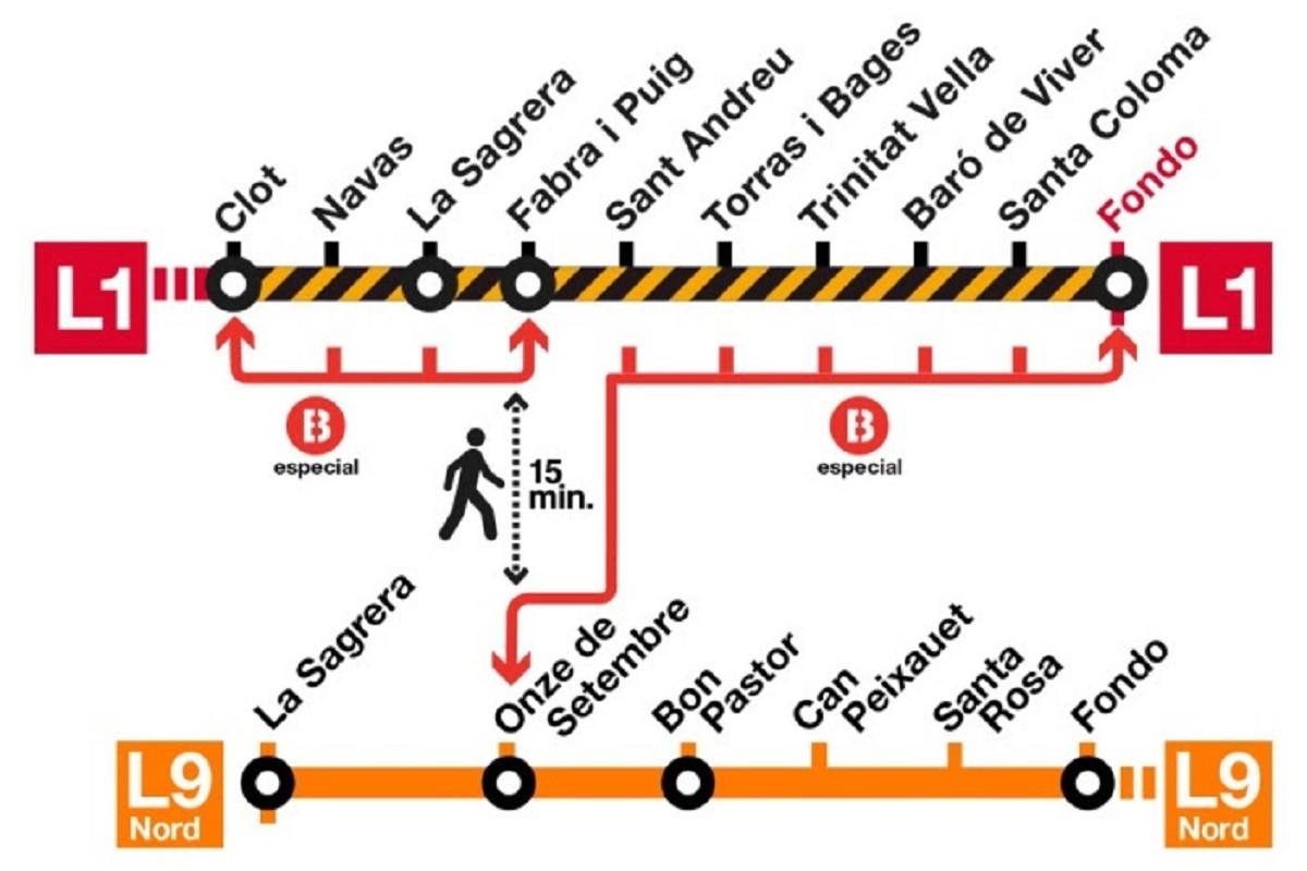Resultado de imagen de metro obres l1